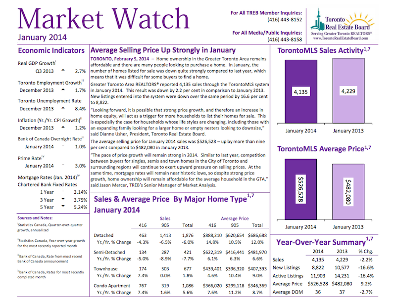 The Toronto Real Estate Market Watch Report is released monthly and is the definitive source of real estate statistics in the GTA.