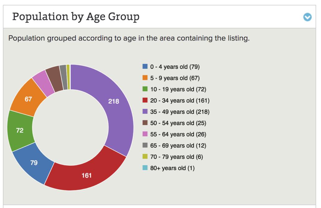 Best Family Neighbourhoods East Milton Population Statistics