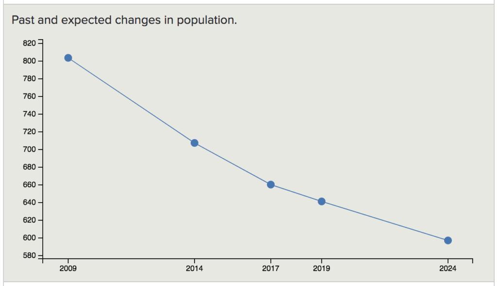 Mississauga Population Forecast Best Family Neighbourhoods