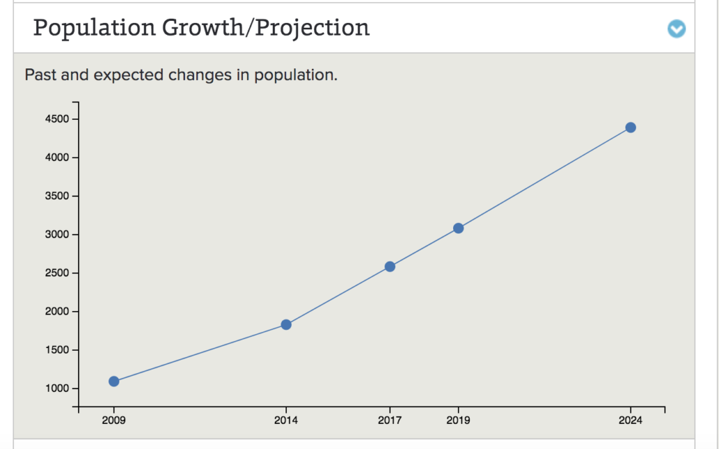 best family neighbourhoods Waterdown Population Growth Projections