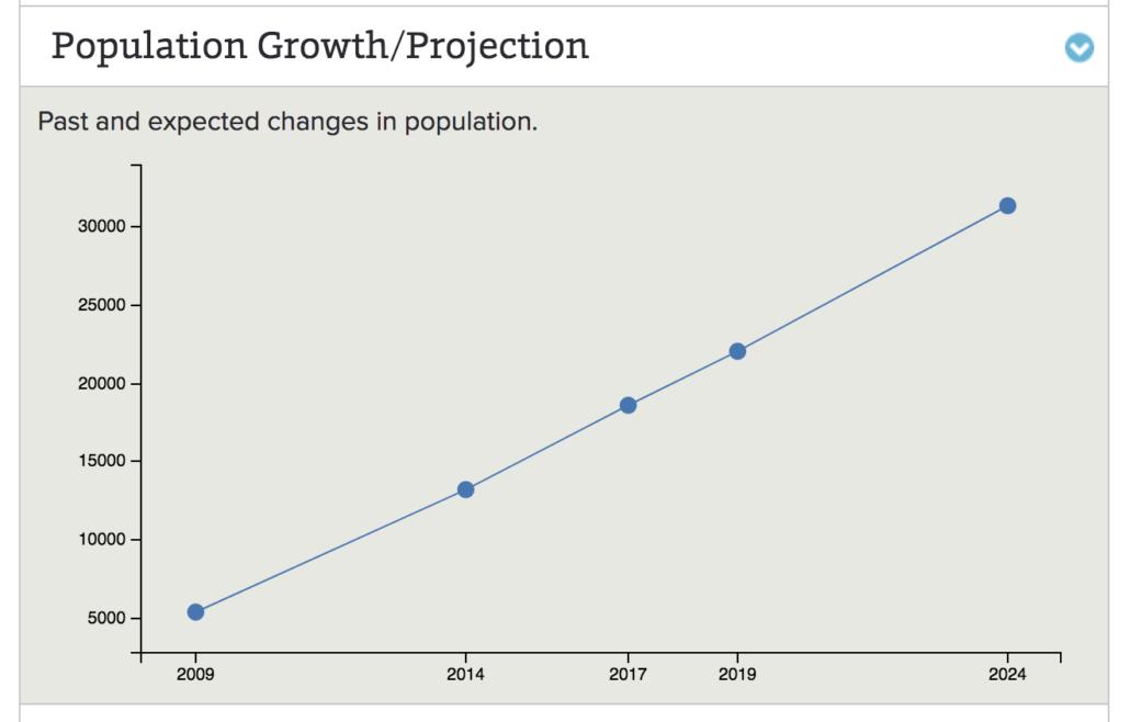 Best family neighbourhoods West Milton Population Projections