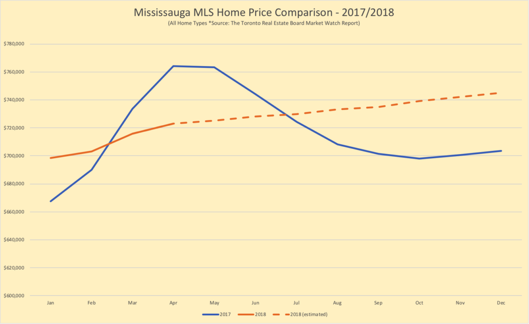 Mississauga home price comparison 2017 to 2018