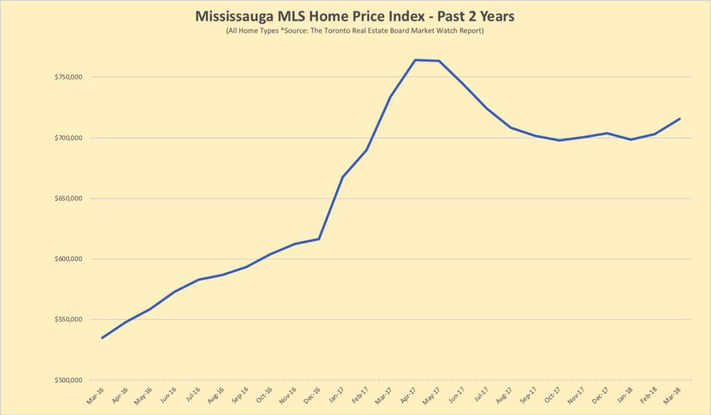 Home prices over the past 2 years in Mississauga