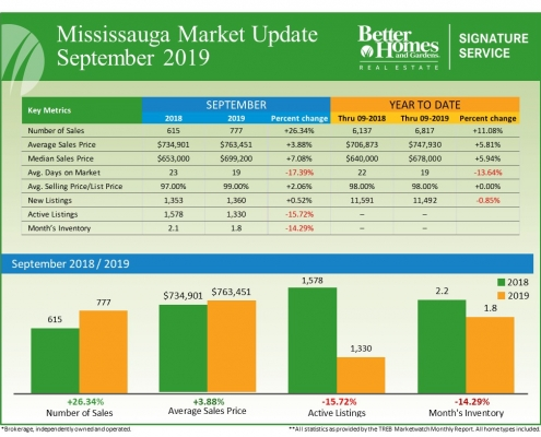 Mississauga Real Estate Market Statistics for September 2019